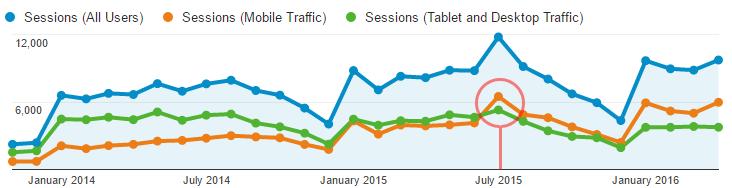 Overview Google Analytics